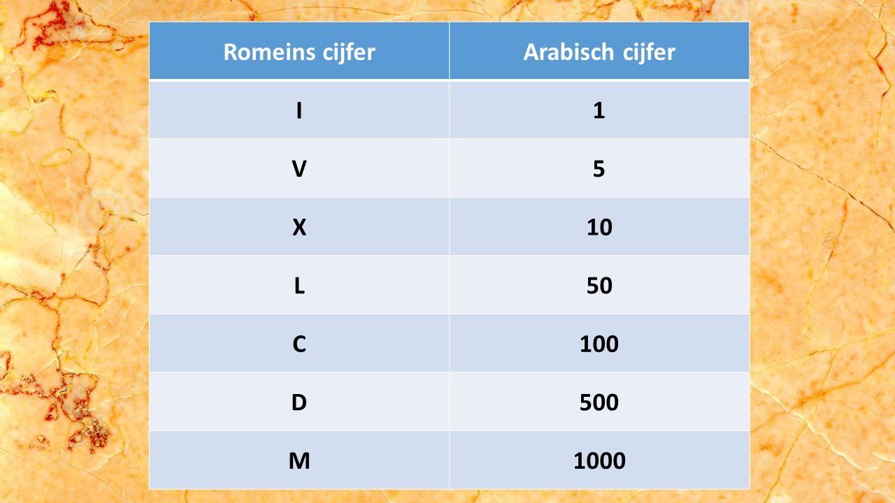 Romeins cijferArabisch cijfer I1 V5 X10 L50 C100 D500 M1000