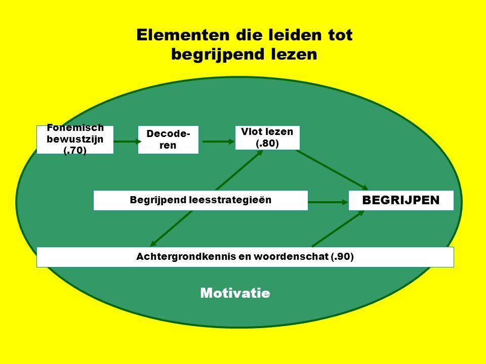 Elementen die leiden tot begrijpend lezen Fonemisch bewustzijn (.70) Decode- ren BEGRIJPEN Achtergrondkennis en woordenschat (.90) Begrijpend leesstra