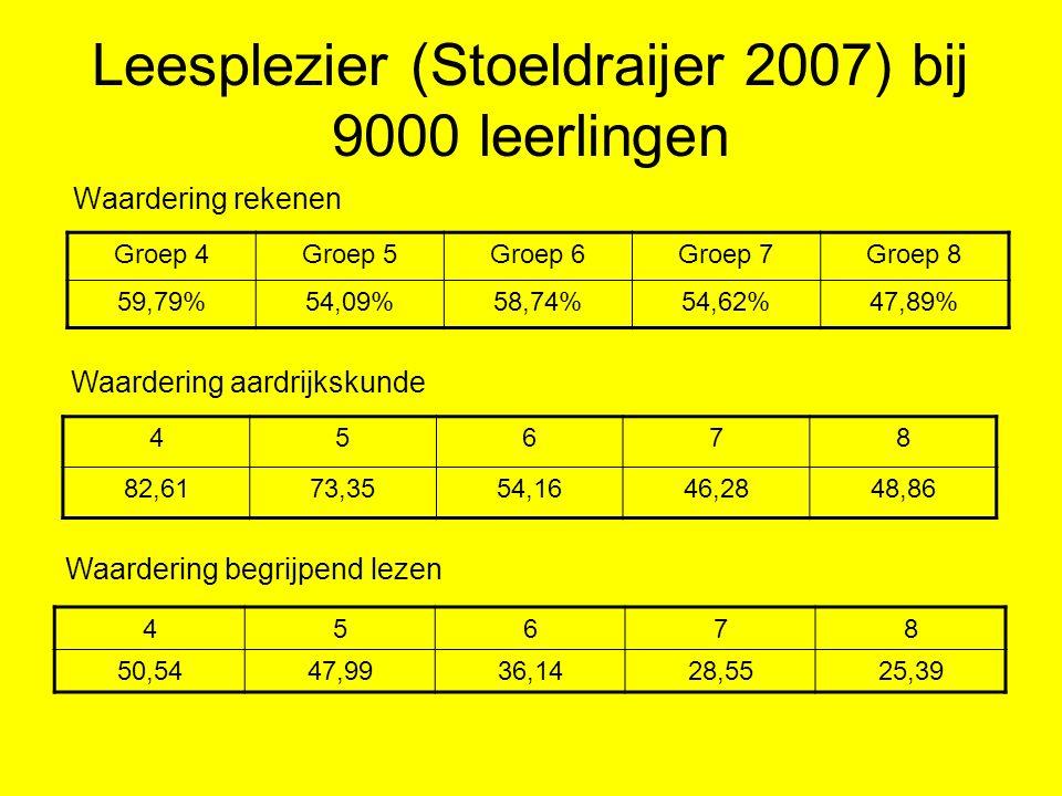 Leesplezier (Stoeldraijer 2007) bij 9000 leerlingen Waardering rekenen Groep 4Groep 5Groep 6Groep 7Groep 8 59,79%54,09%58,74%54,62%47,89% Waardering a