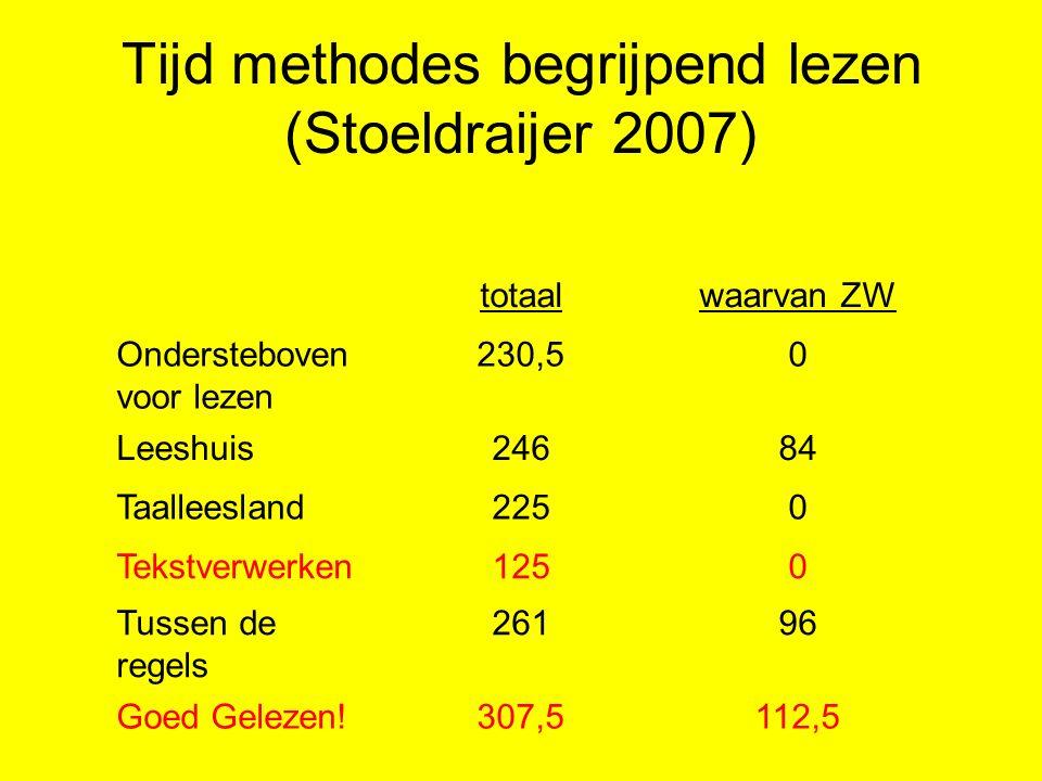 vervolg Pirls Nederlandse leerkrachten besteden de meeste aandacht aan: - het vinden van de hoofdgedachte van een tekst - het uitleggen of onderbouwen van wat de leerling van een tekst begrepen heeft