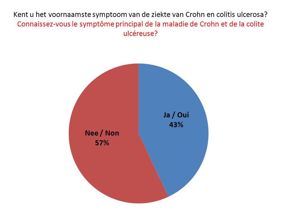 Kent u het voornaamste symptoom van de ziekte van Crohn en colitis ulcerosa.