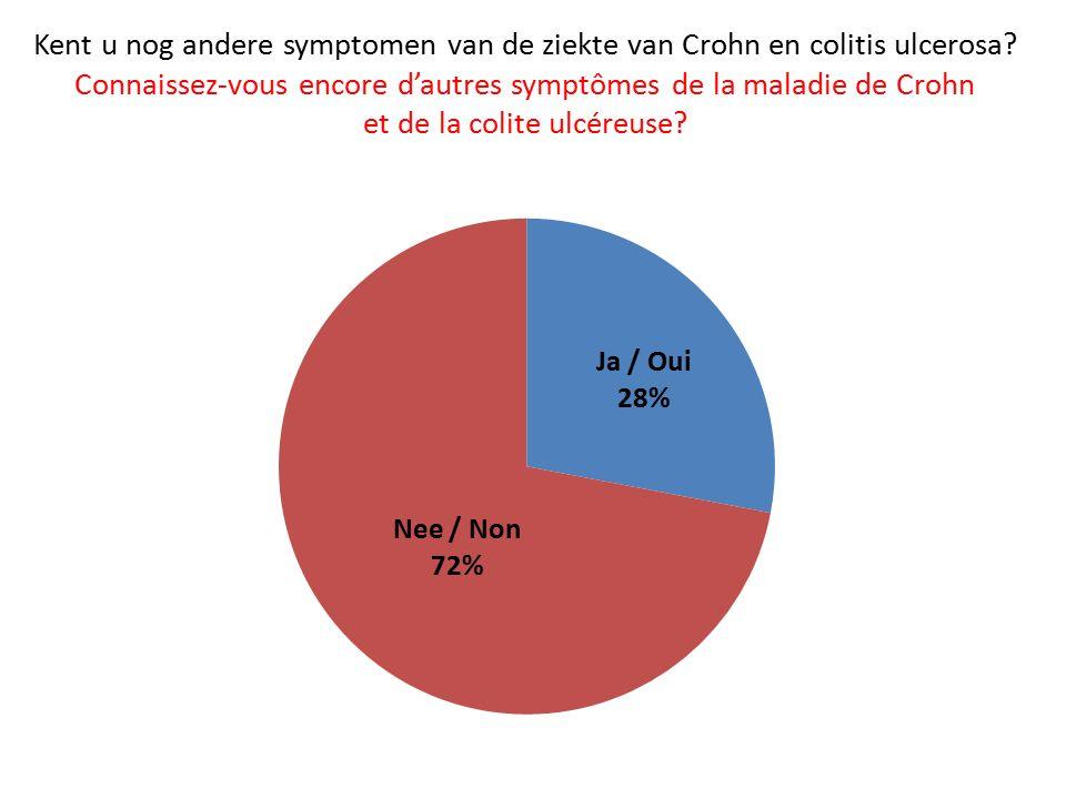 Kent u nog andere symptomen van de ziekte van Crohn en colitis ulcerosa.