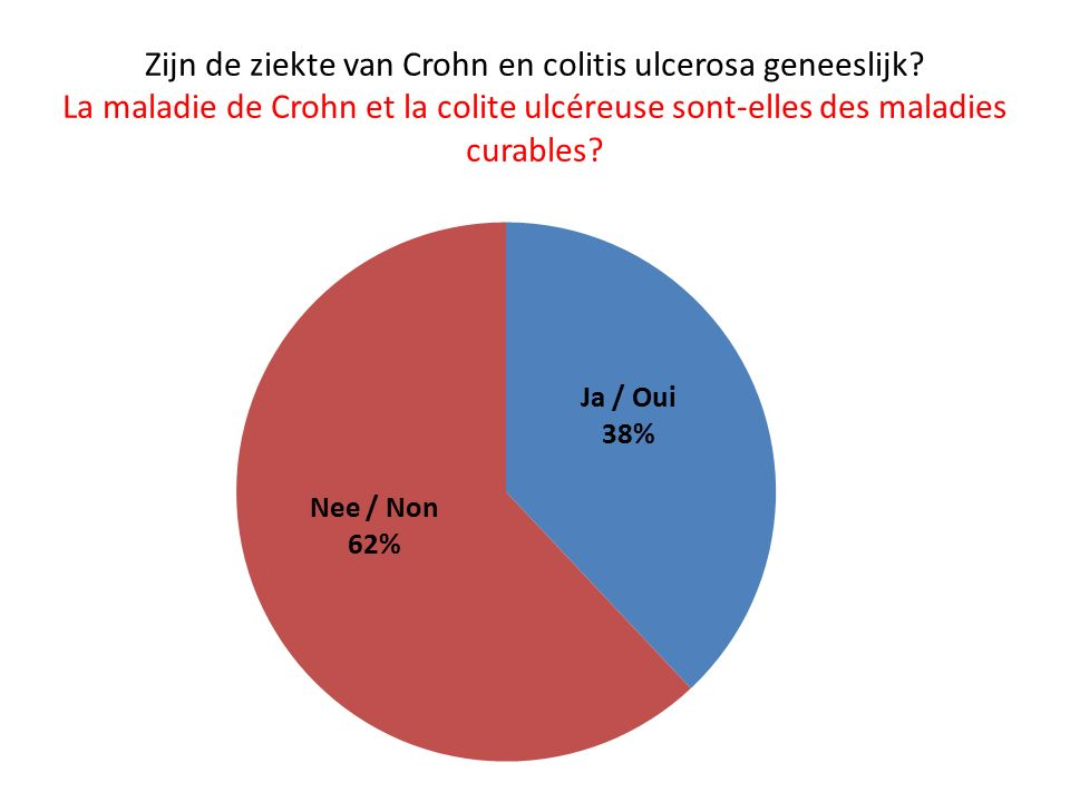 Zijn de ziekte van Crohn en colitis ulcerosa geneeslijk.