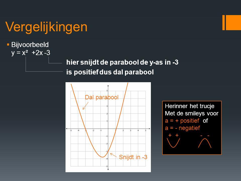 Vergelijkingen  Bijvoorbeeld y = x² +2x -3 hier snijdt de parabool de y-as in -3 is positief dus dal parabool Snijdt in -3 Dal parabool Herinner het trucje Met de smileys voor a = + positief of a = - negatief + + - -