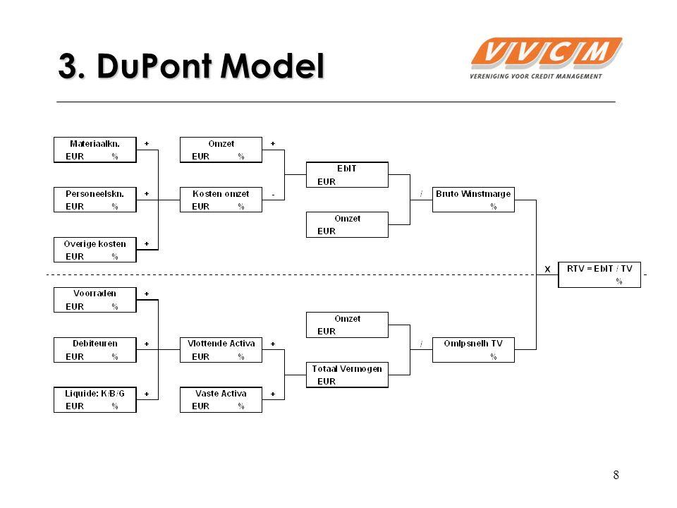 8 3. DuPont Model