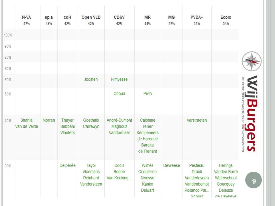T ARIEVEN Steunende leden van WijBurgers: lidgeld varieert tussen € 8 en € 3000 naargelang de categorie: http://www.wecitizens.be/nl/doe-mee/gift-lidgeld-en-toelating/ Individueel gebruiksrecht (voor o.a.