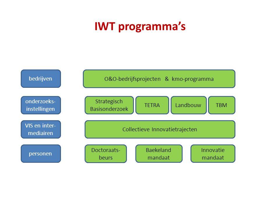 IWT programma's O&O-bedrijfsprojecten & kmo-programma Strategisch Basisonderzoek VIS en inter- mediairen onderzoeks- instellingen bedrijven TETRALandbouw personen Innovatie mandaat Baekeland mandaat Doctoraats- beurs Collectieve Innovatietrajecten TBM