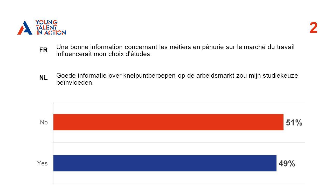 2 FR NL Une bonne information concernant les métiers en pénurie sur le marché du travail influencerait mon choix d études.