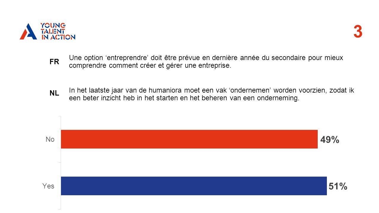 3 FR NL Une option 'entreprendre' doit être prévue en dernière année du secondaire pour mieux comprendre comment créer et gérer une entreprise.