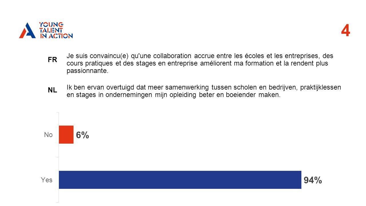4 FR NL Je suis convaincu(e) qu une collaboration accrue entre les écoles et les entreprises, des cours pratiques et des stages en entreprise améliorent ma formation et la rendent plus passionnante.