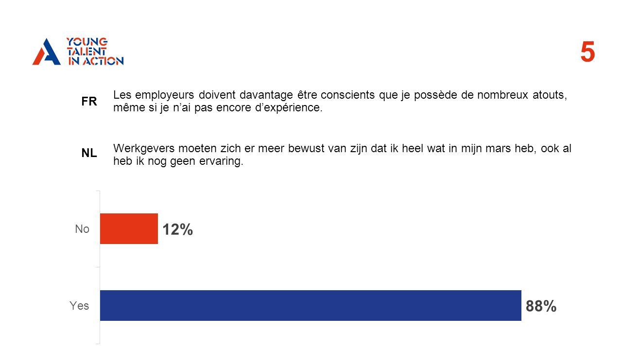 5 FR NL Les employeurs doivent davantage être conscients que je possède de nombreux atouts, même si je n'ai pas encore d'expérience.