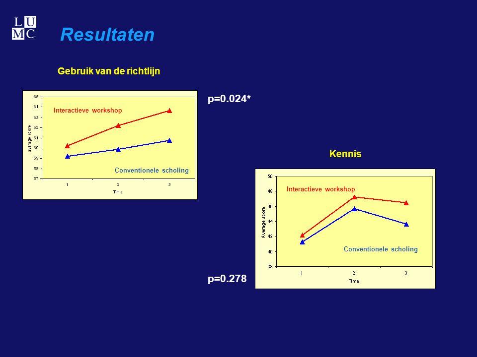 Resultaten P = 0.024* P = 0.021* Conventionele scholing Interactieve workshop Conventionele scholing Interactieve workshop p=0.024* p=0.278 Gebruik van de richtlijn Kennis