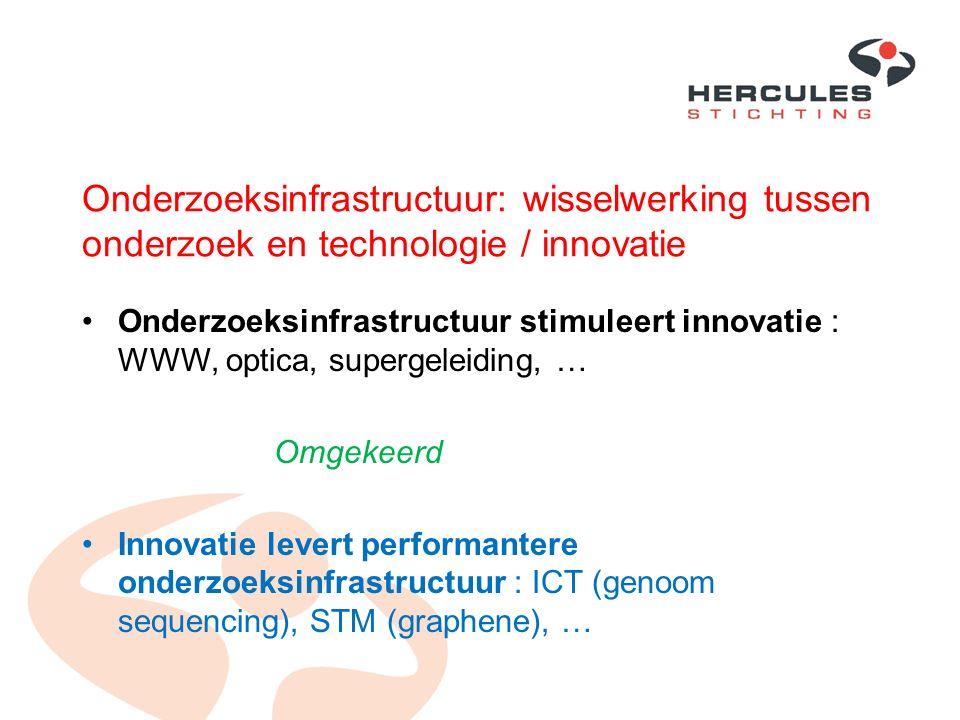 Onderzoeksinfrastructuur: wisselwerking tussen onderzoek en technologie / innovatie Onderzoeksinfrastructuur stimuleert innovatie : WWW, optica, super