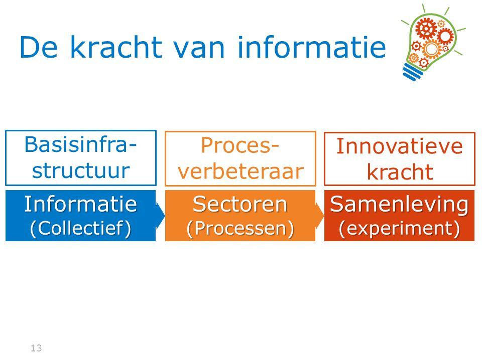 13 De kracht van informatie Sectoren(Processen) Proces- verbeteraar Informatie(Collectief) Basisinfra- structuur Samenleving (experiment) Innovatieve kracht