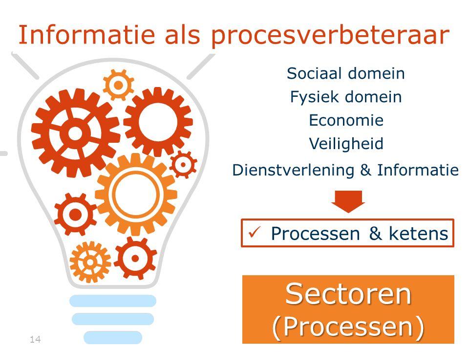 14 Informatie als procesverbeteraar Processen & ketens Sectoren(Processen) Sociaal domein Fysiek domein Economie Veiligheid Dienstverlening & Informatie