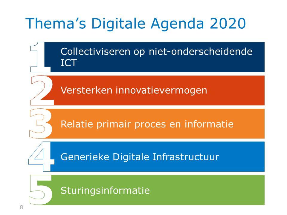 99 Agenda Ambities & Projecten Wat is DA2020? Werkwijze VerbindingCommissies Vragen