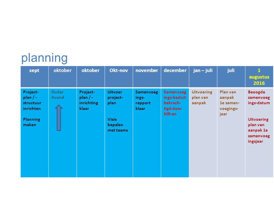 septoktober Okt-novnovemberdecemberjan – julijuli1 augustus 2016 Project- plan / - structuur inrichten Planning maken Ouder Avond Project- plan / - inrichting klaar Uitvoer project- plan Visie bepalen met teams Samenvoeg ings- rapport klaar Samenvoeg ings-besluit bekrach- tigd door MR-en Uitvoering plan van aanpak Plan van aanpak 1e samen- voegings- jaar Beoogde samenvoeg ings-datum Uitvoering plan van aanpak 1e samenvoeg ingsjaar planning