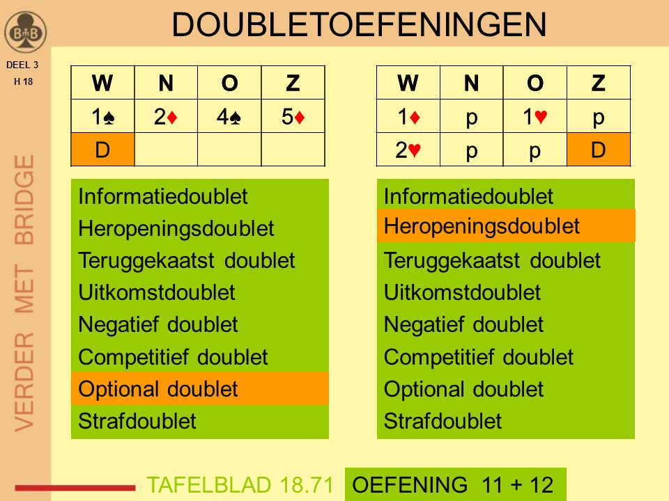 WNOZ 1♦1♦p1♥1♥p 2♥2♥ppD DEEL 3 H 18 TAFELBLAD 18.71 DOUBLETOEFENINGEN OEFENING 11 + 12 Informatiedoublet Heropeningsdoublet Teruggekaatst doublet Uitkomstdoublet Negatief doublet Competitief doublet Optional doublet Strafdoublet WNOZ 1♦1♦p1♥1♥p 2♥2♥ppD WNOZ 1♠1♠2♦2♦4♠4♠5♦5♦ D Informatiedoublet Heropeningsdoublet Teruggekaatst doublet Uitkomstdoublet Negatief doublet Competitief doublet Optional doublet Strafdoublet WNOZ 1♠1♠2♦2♦4♠4♠5♦5♦ D Heropeningsdoublet Optional doublet