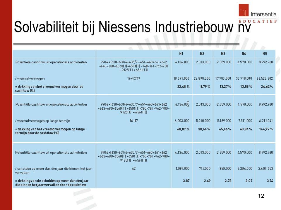 Solvabiliteit bij Niessens Industriebouw nv 12