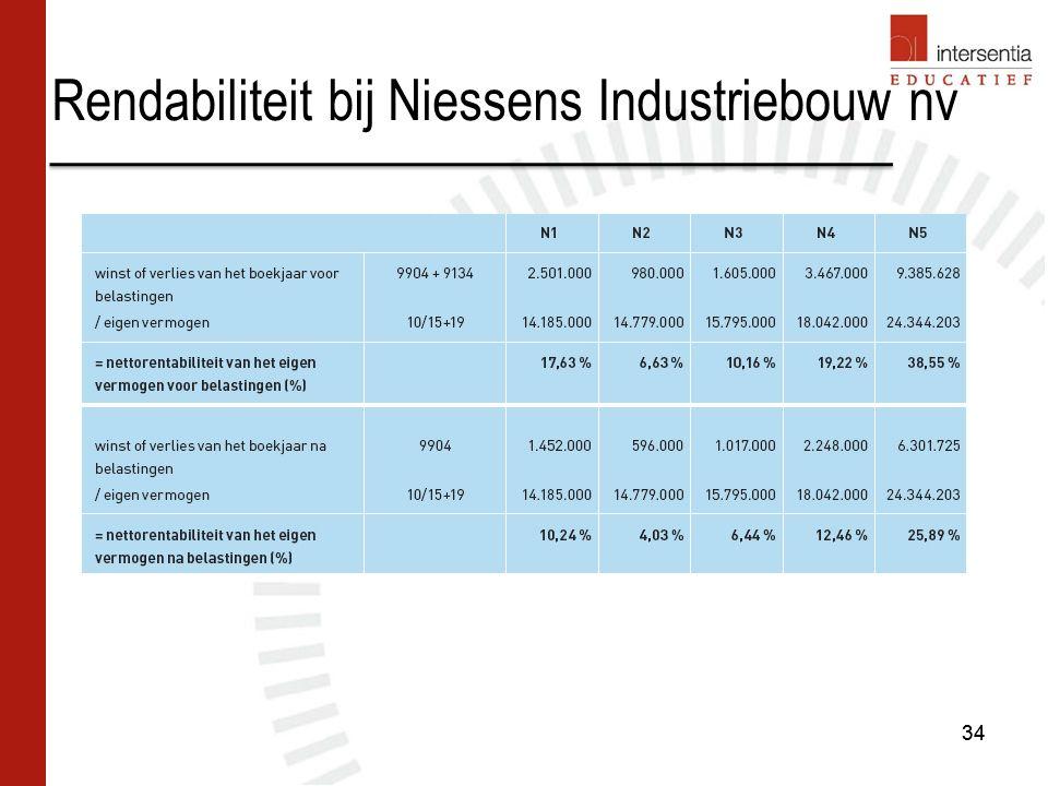 Rendabiliteit bij Niessens Industriebouw nv 34