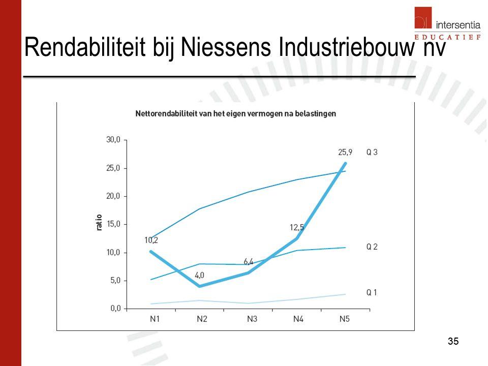 Rendabiliteit bij Niessens Industriebouw nv 35
