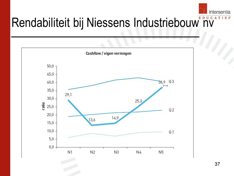 Rendabiliteit bij Niessens Industriebouw nv 37