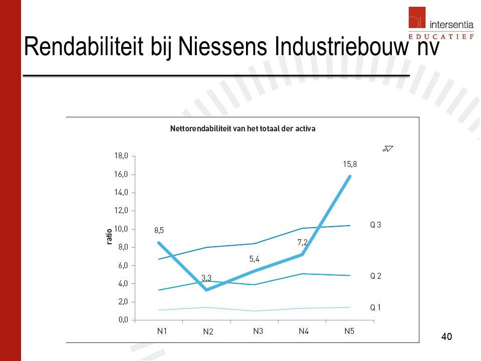 Rendabiliteit bij Niessens Industriebouw nv 40