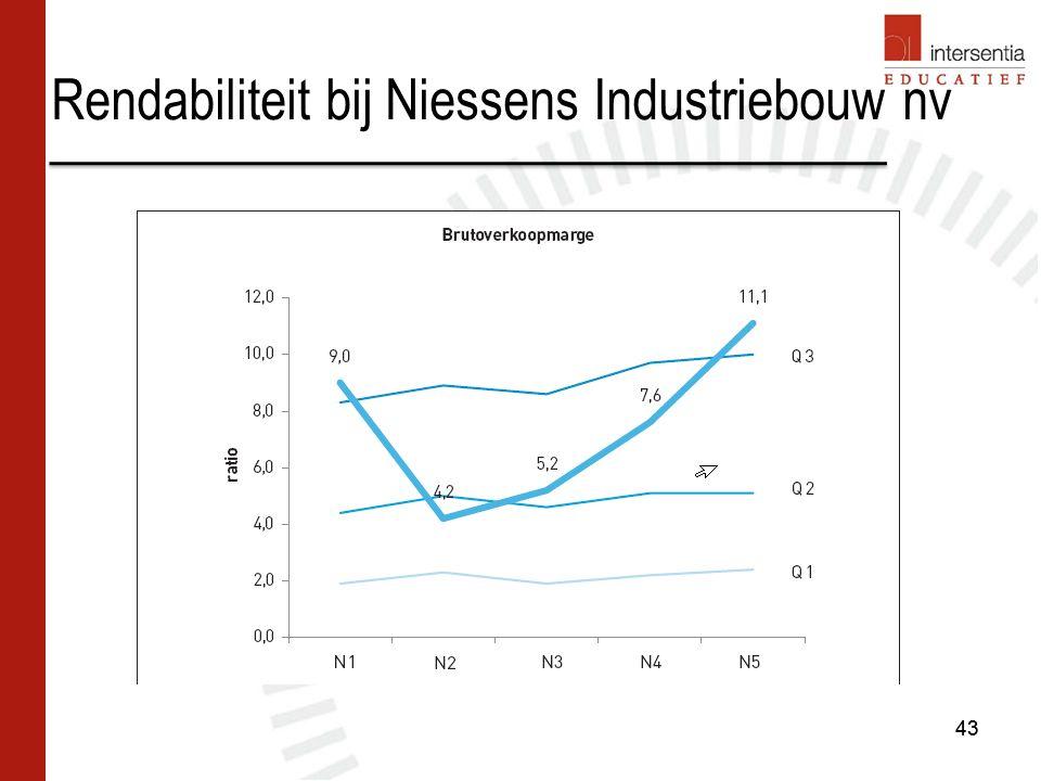 Rendabiliteit bij Niessens Industriebouw nv 43