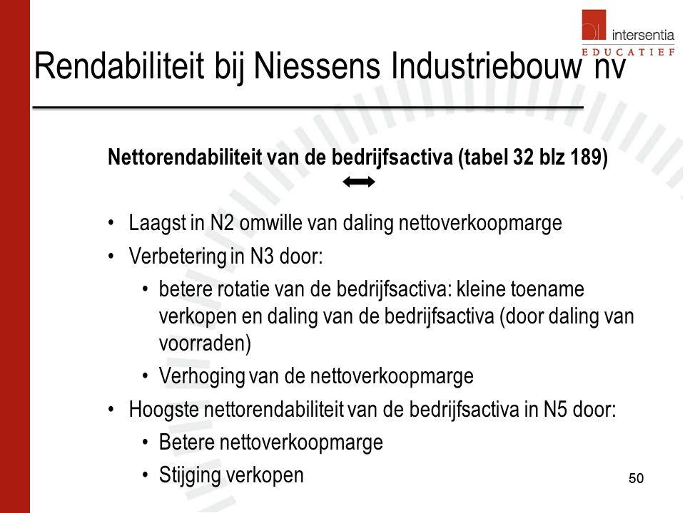 Rendabiliteit bij Niessens Industriebouw nv 50 Nettorendabiliteit van de bedrijfsactiva (tabel 32 blz 189) Laagst in N2 omwille van daling nettoverkoo