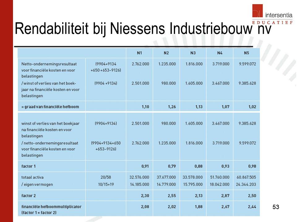 Rendabiliteit bij Niessens Industriebouw nv 53