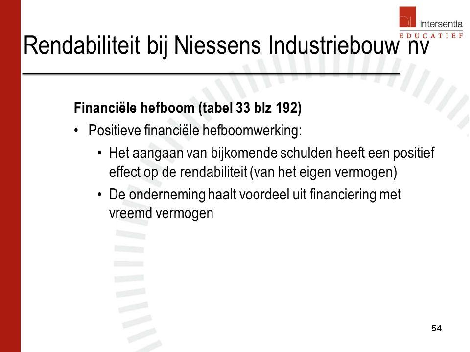 Rendabiliteit bij Niessens Industriebouw nv 54 Financiële hefboom (tabel 33 blz 192) Positieve financiële hefboomwerking: Het aangaan van bijkomende schulden heeft een positief effect op de rendabiliteit (van het eigen vermogen) De onderneming haalt voordeel uit financiering met vreemd vermogen 54