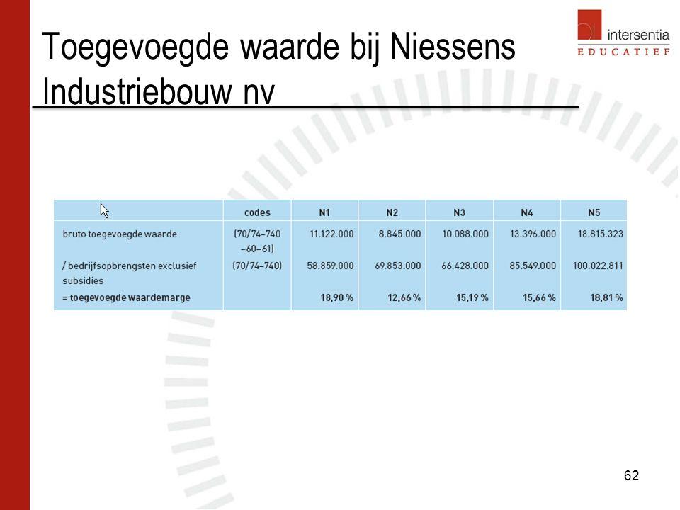 Toegevoegde waarde bij Niessens Industriebouw nv 62