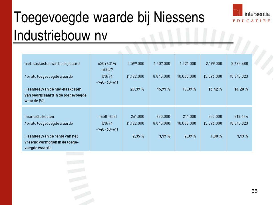 Toegevoegde waarde bij Niessens Industriebouw nv 65