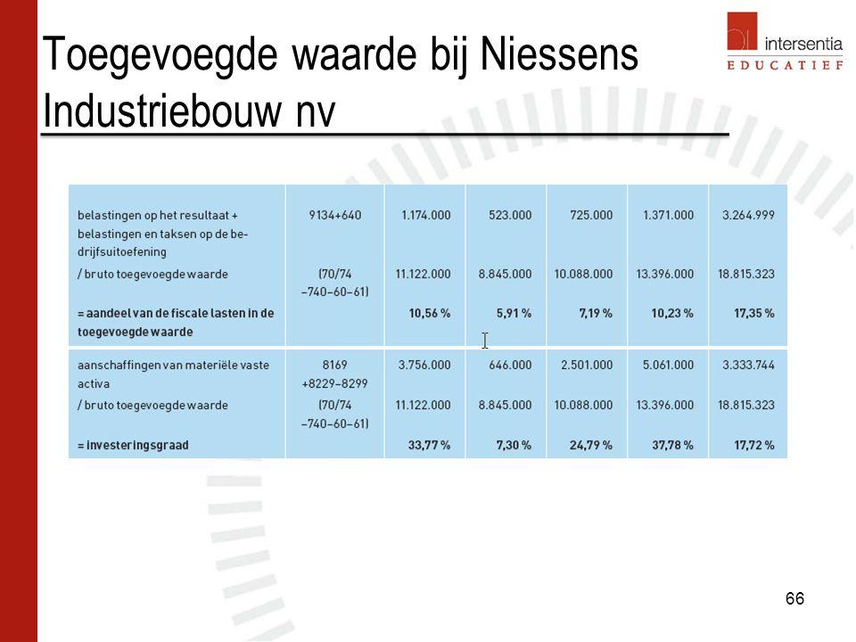 Toegevoegde waarde bij Niessens Industriebouw nv 66