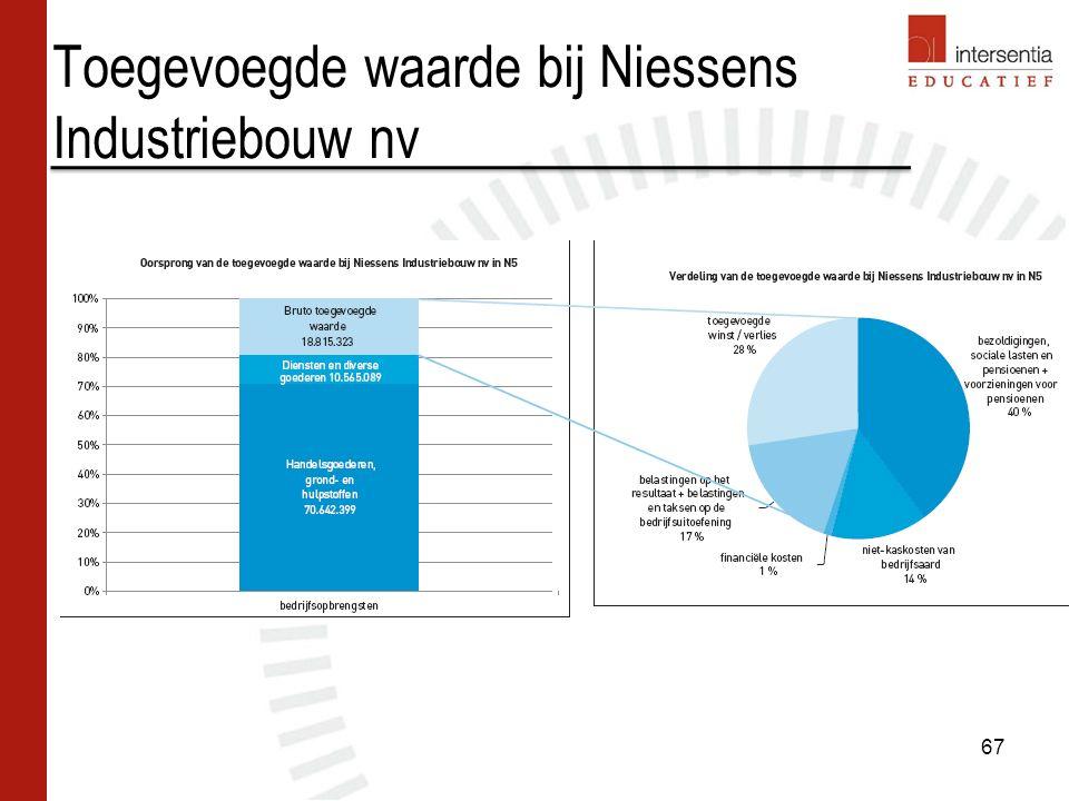 Toegevoegde waarde bij Niessens Industriebouw nv 67