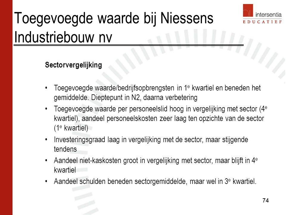 Toegevoegde waarde bij Niessens Industriebouw nv 74 Sectorvergelijking Toegevoegde waarde/bedrijfsopbrengsten in 1 e kwartiel en beneden het gemiddeld