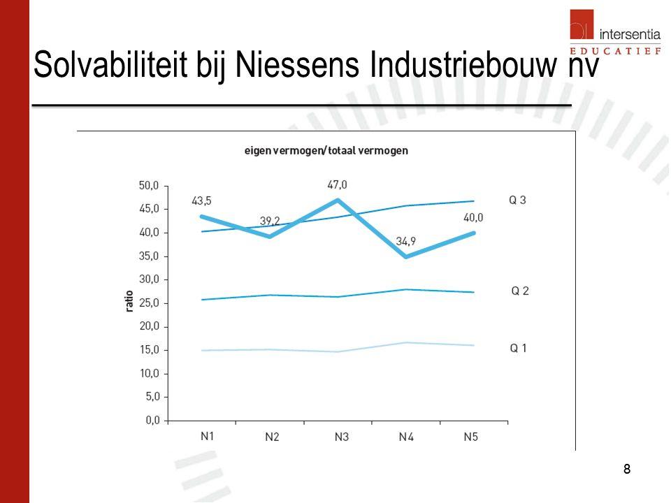 Toegevoegde waarde bij Niessens Industriebouw nv 69 Componenten van de bruto toegevoegde waarde De stijging van de personeelskosten als gevolg van een stijging van de personeelsleden wijst op een verhoogde productiviteit van de werknemers Bruto toegevoegde waarde per werknemer > gemiddelde personeelskost Van N2 tot N4: gestadige groei van de investeringsgraad Investeringskosten onder controle: het aandeel van de niet-kaskosten in de bruto toegevoegde waarde blijft +/- constant (maar is vrij hoog) Kosten van schulden bedragen slechts 1% van de toegevoegde waarde Jaarlijkse winststijging vertegenwoordigen steeds groter aandeel in toegevoegde waarde Idem voor het aandeel van de belastingen 69