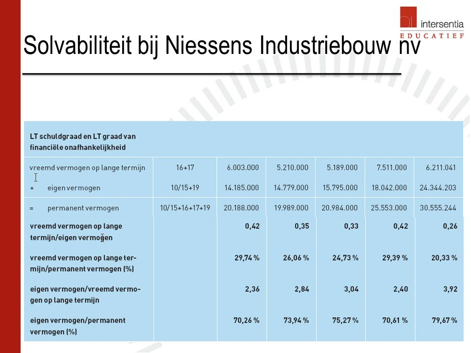 Rendabiliteit bij Niessens Industriebouw nv 50 Nettorendabiliteit van de bedrijfsactiva (tabel 32 blz 189) Laagst in N2 omwille van daling nettoverkoopmarge Verbetering in N3 door: betere rotatie van de bedrijfsactiva: kleine toename verkopen en daling van de bedrijfsactiva (door daling van voorraden) Verhoging van de nettoverkoopmarge Hoogste nettorendabiliteit van de bedrijfsactiva in N5 door: Betere nettoverkoopmarge Stijging verkopen 50
