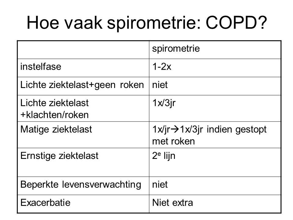 Hoe vaak spirometrie: COPD.