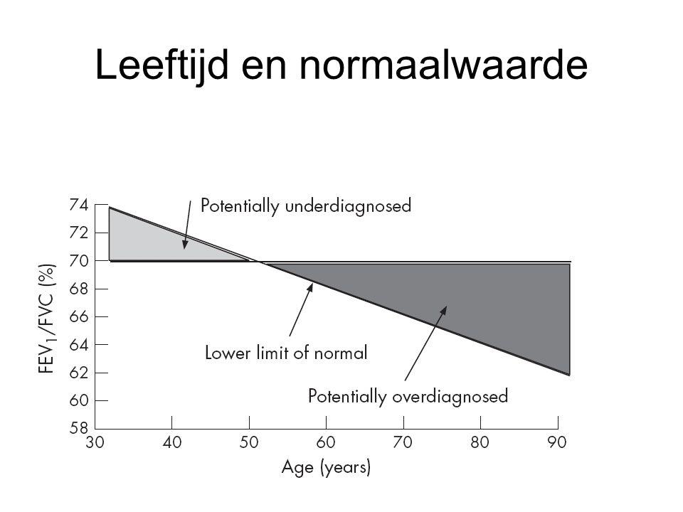 GLI Referentie ♂+♀ niet rokend 5 groepen etniciteit Verlaat vast afkappunt Referentie 3-95 jaar