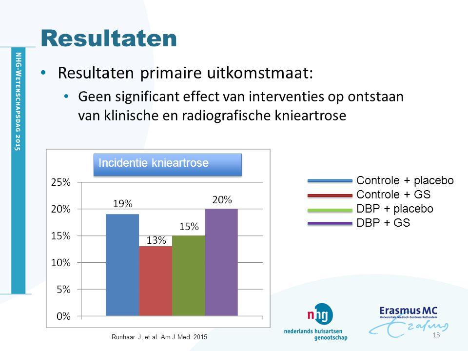 Resultaten Resultaten primaire uitkomstmaat: Geen significant effect van interventies op ontstaan van klinische en radiografische knieartrose 13 Incidentie knieartrose Controle + placebo Controle + GS DBP + placebo DBP + GS Runhaar J, et al.