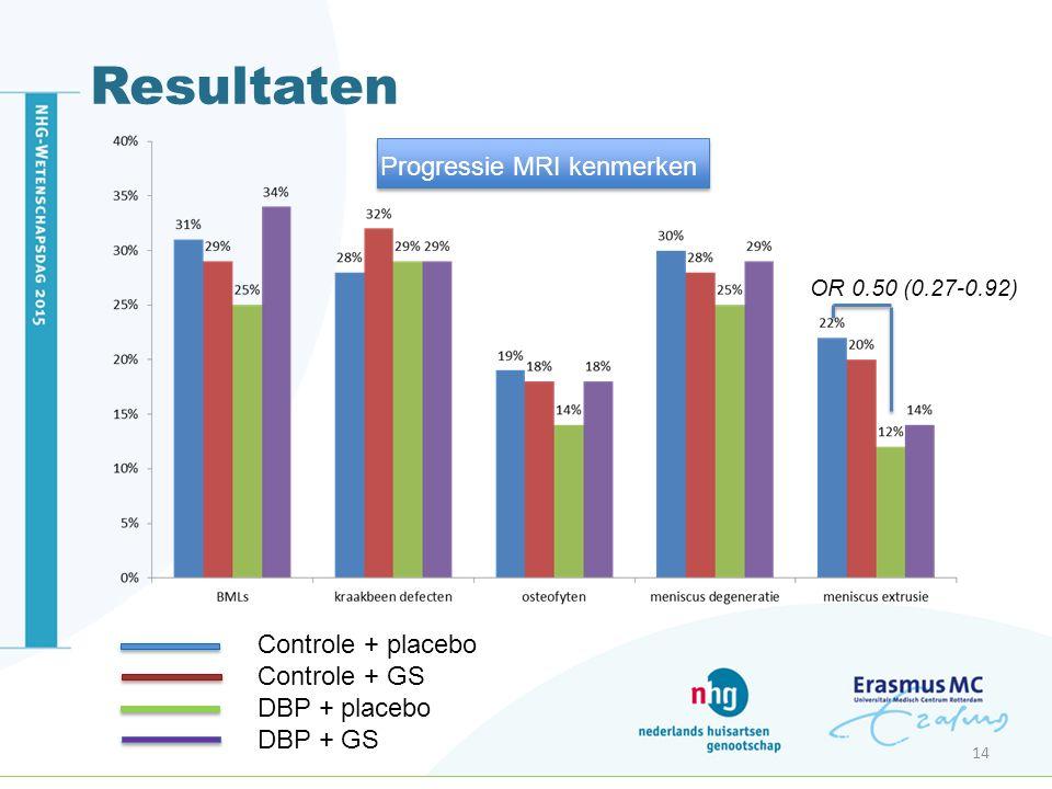 Resultaten 14 OR 0.50 (0.27-0.92) Progressie MRI kenmerken Controle + placebo Controle + GS DBP + placebo DBP + GS