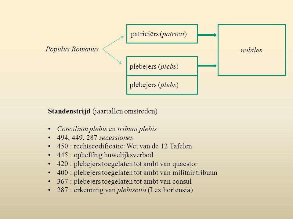 Populus Romanus patriciërs (patricii) plebejers (plebs) Standenstrijd (jaartallen omstreden) Concilium plebis en tribuni plebis 494, 449, 287 secessio