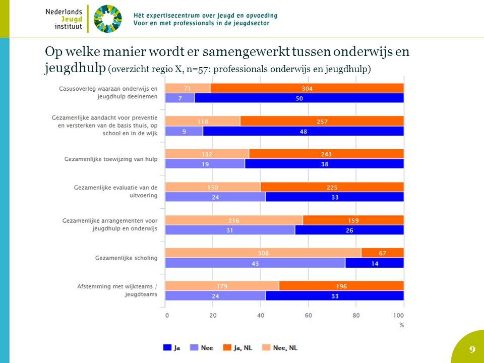 9 Op welke manier wordt er samengewerkt tussen onderwijs en jeugdhulp (overzicht regio X, n=57: professionals onderwijs en jeugdhulp)
