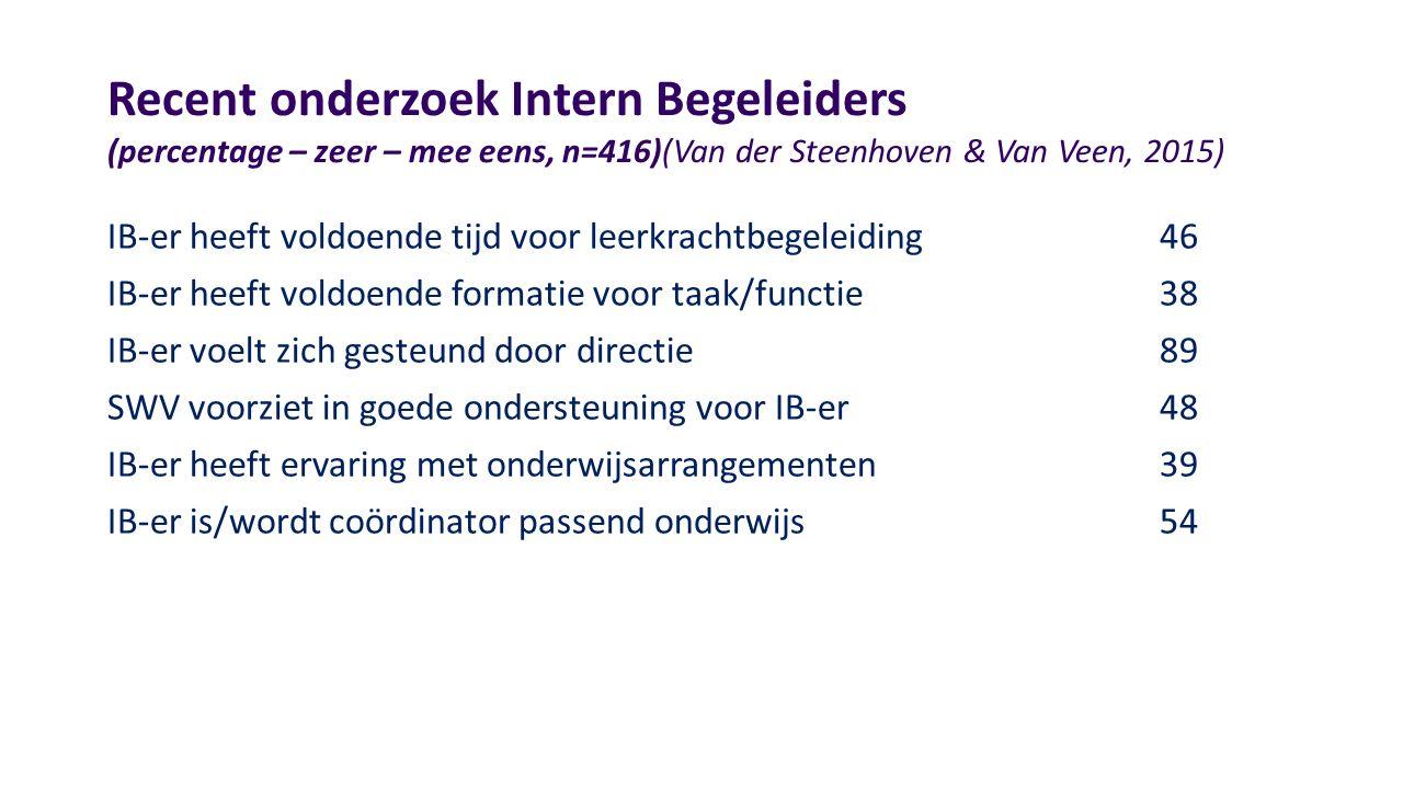Recent onderzoek Intern Begeleiders (percentage – zeer – mee eens, n=416)(Van der Steenhoven & Van Veen, 2015) IB-er heeft voldoende tijd voor leerkrachtbegeleiding46 IB-er heeft voldoende formatie voor taak/functie38 IB-er voelt zich gesteund door directie89 SWV voorziet in goede ondersteuning voor IB-er48 IB-er heeft ervaring met onderwijsarrangementen39 IB-er is/wordt coördinator passend onderwijs54