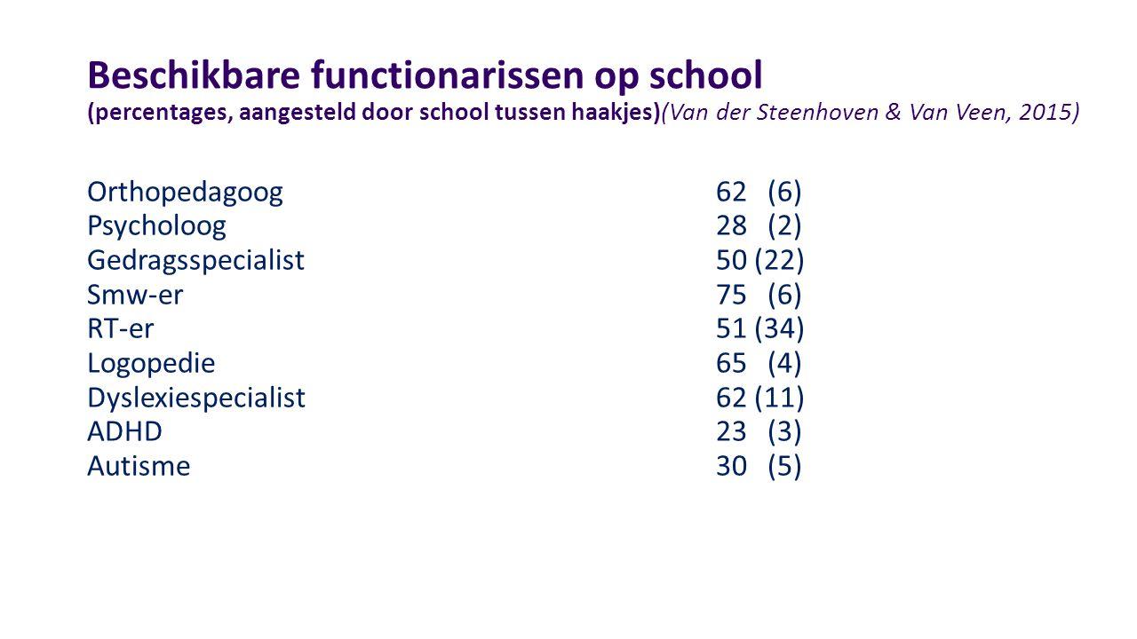 Beschikbare functionarissen op school (percentages, aangesteld door school tussen haakjes)(Van der Steenhoven & Van Veen, 2015) Orthopedagoog62 (6) Psycholoog28 (2) Gedragsspecialist50 (22) Smw-er75 (6) RT-er51 (34) Logopedie65 (4) Dyslexiespecialist62 (11) ADHD23 (3) Autisme30 (5)
