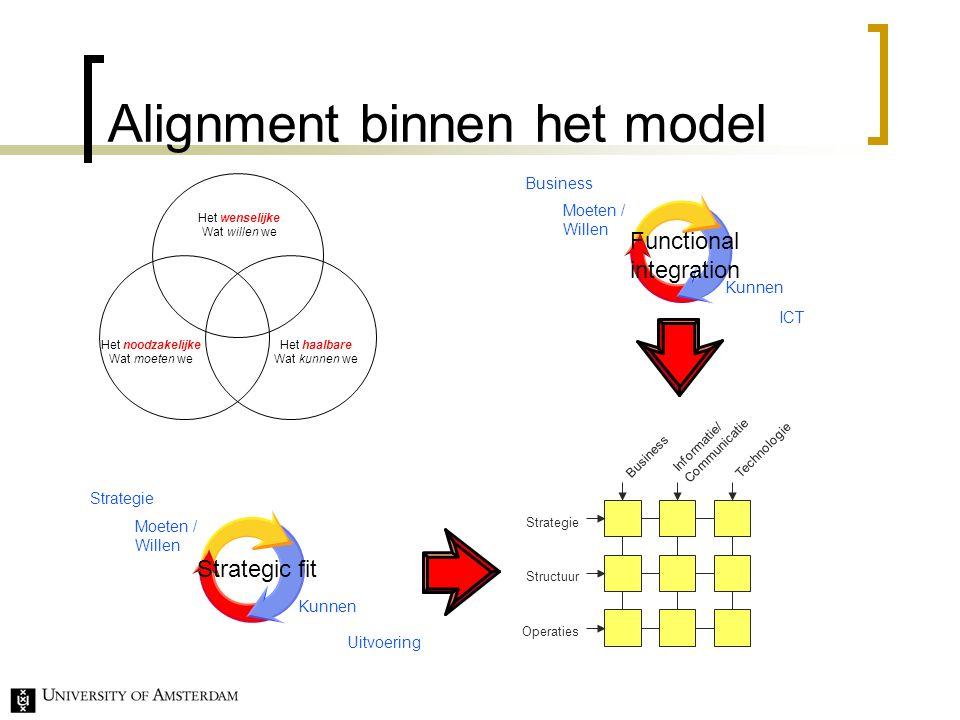 Alignment binnen het model ICT Moeten / Willen Kunnen Strategie Uitvoering Strategic fit Moeten / Willen Kunnen Business Functional integration Informatie/ Communicatie Strategie Structuur Operaties BusinessTechnologie Het wenselijke Wat willen we Het noodzakelijke Wat moeten we Het haalbare Wat kunnen we