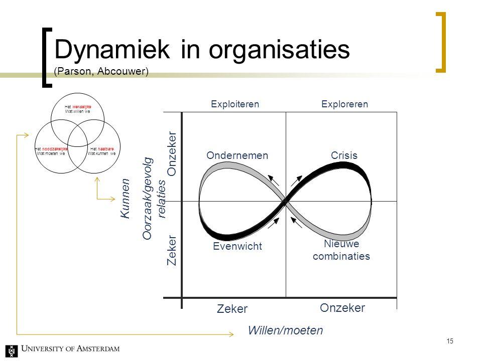 Dynamiek in organisaties (Parson, Abcouwer) Onzeker Zeker Kunnen Oorzaak/gevolg relaties Willen/moeten Evenwicht Ondernemen Crisis Zeker Onzeker ExploiterenExploreren Nieuwe combinaties 15 Het wenselijke Wat willen we Het noodzakelijke Wat moeten we Het haalbare Wat kunnen we