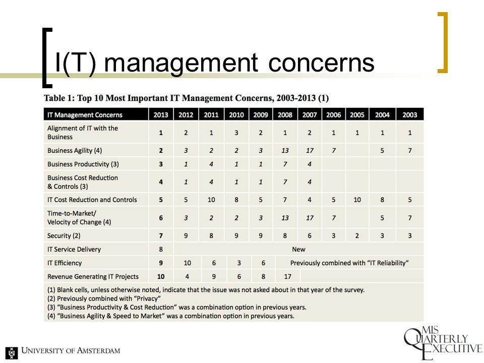 Een geordende kijk op een organisatie Strategie Structuur Uitvoering 13