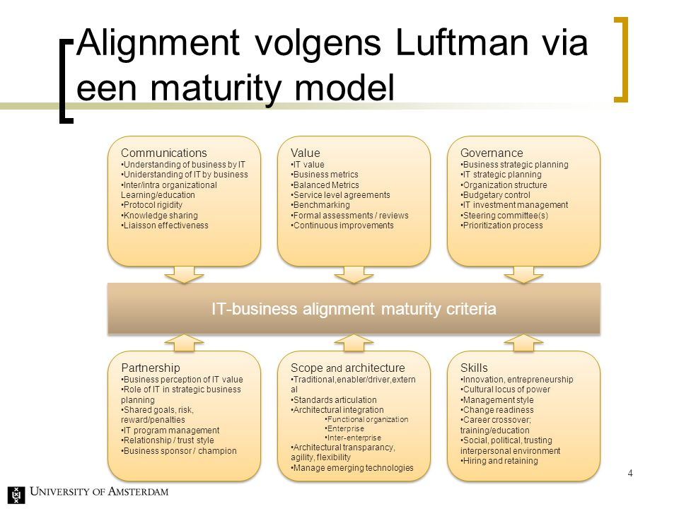 Alignment volgens Luftman via een maturity model 4 IT-business alignment maturity criteria Communications Understanding of business by IT Uniderstanding of IT by business Inter/intra organizational Learning/education Protocol rigidity Knowledge sharing Liaisson effectiveness Communications Understanding of business by IT Uniderstanding of IT by business Inter/intra organizational Learning/education Protocol rigidity Knowledge sharing Liaisson effectiveness Value IT value Business metrics Balanced Metrics Service level agreements Benchmarking Formal assessments / reviews Continuous improvements Value IT value Business metrics Balanced Metrics Service level agreements Benchmarking Formal assessments / reviews Continuous improvements Governance Business strategic planning IT strategic planning Organization structure Budgetary control IT investment management Steering committee(s) Prioritization process Governance Business strategic planning IT strategic planning Organization structure Budgetary control IT investment management Steering committee(s) Prioritization process Partnership Business perception of IT value Role of IT in strategic business planning Shared goals, risk, reward/penalties IT program management Relationship / trust style Business sponsor / champion Partnership Business perception of IT value Role of IT in strategic business planning Shared goals, risk, reward/penalties IT program management Relationship / trust style Business sponsor / champion Scope and architecture Traditional,enabler/driver,extern al Standards articulation Architectural integration Functional organization Enterprise Inter-enterprise Architectural transparancy, agility, flexibility Manage emerging technologies Scope and architecture Traditional,enabler/driver,extern al Standards articulation Architectural integration Functional organization Enterprise Inter-enterprise Architectural transparancy, agility, flexibility Manage emerging technologies Skills Innovation, entrepreneurship Cultural locus of power Management style Change readiness Career crossover; training/education Social, political, trusting interpersonal environment Hiring and retaining Skills Innovation, entrepreneurship Cultural locus of power Management style Change readiness Career crossover; training/education Social, political, trusting interpersonal environment Hiring and retaining
